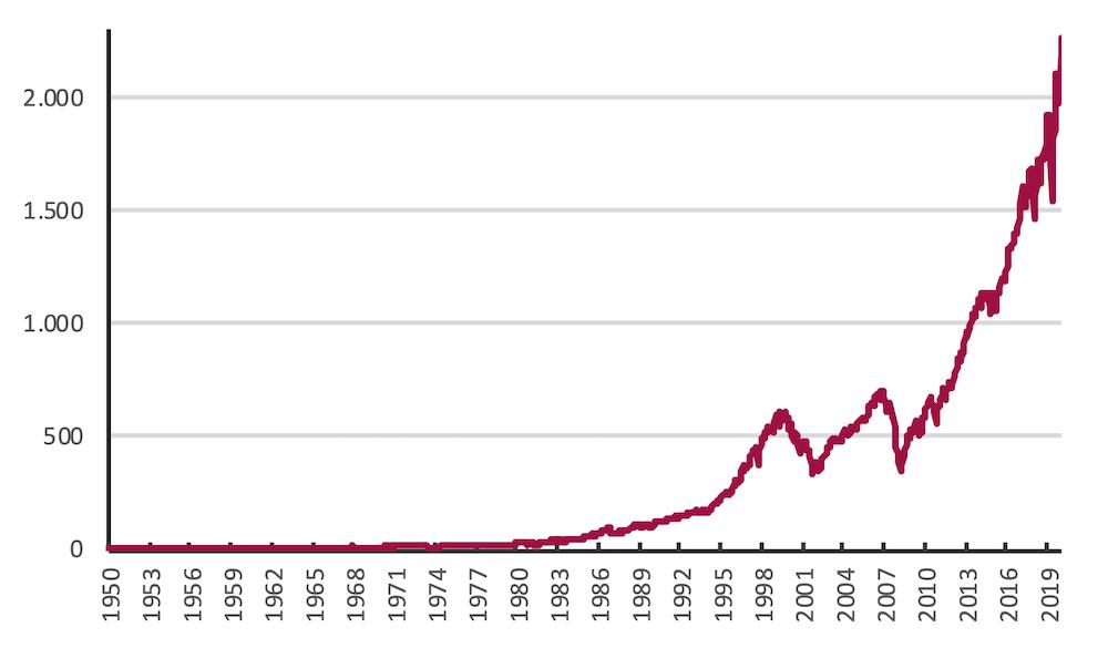 Grafik 1 Blog-Beitrag 2021-02